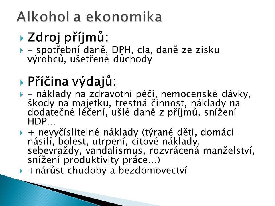 ARMSkupina onemocnění 9%Novotvary 33%Úrazy 57%Onemocnění jater 4%Duševní poruchy 0,5%Nemoci mozku a CNS Podíl alkoholu na celkovém 20,7%počtu onemocnění v ČR
