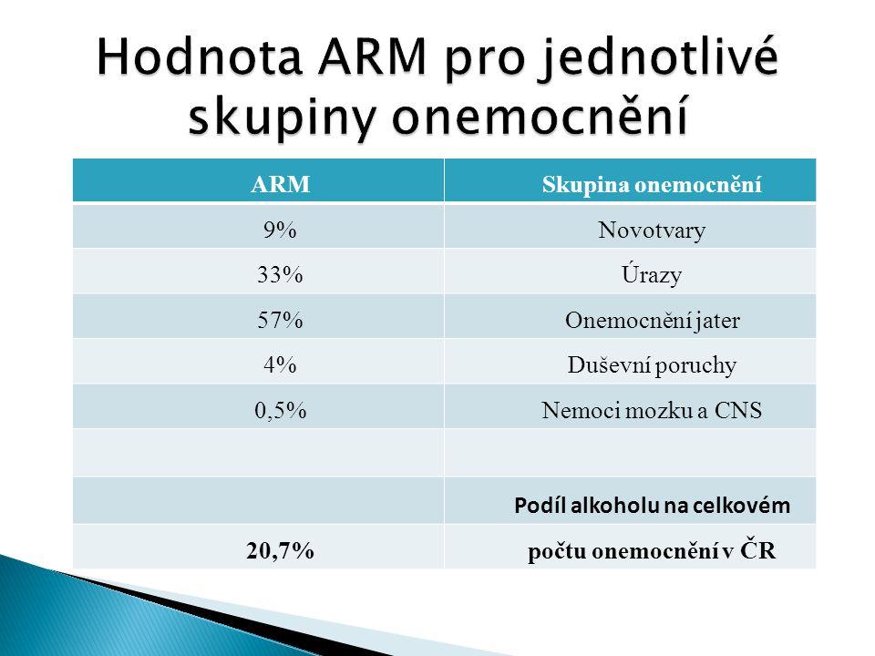 ARMSkupina onemocnění 9%Novotvary 33%Úrazy 57%Onemocnění jater 4%Duševní poruchy 0,5%Nemoci mozku a CNS Podíl alkoholu na celkovém 20,7%počtu onemocně