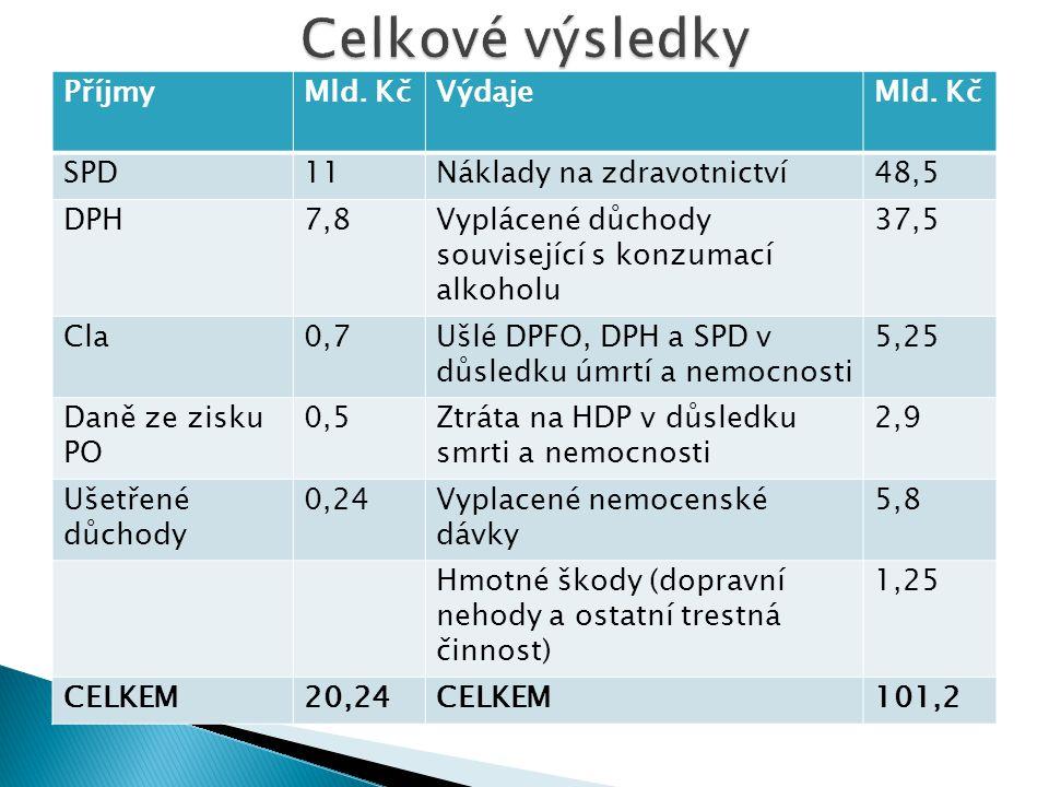 PříjmyMld. KčVýdajeMld. Kč SPD11Náklady na zdravotnictví48,5 DPH7,8Vyplácené důchody související s konzumací alkoholu 37,5 Cla0,7Ušlé DPFO, DPH a SPD