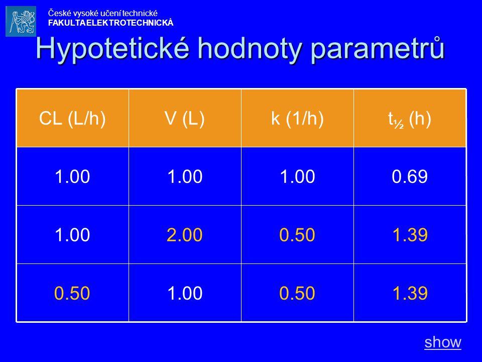 Hypotetické hodnoty parametrů 1.390.501.000.50 1.390.502.001.00 0.691.00 t ½ (h)k (1/h)V (L)CL (L/h) show České vysoké učení technické FAKULTA ELE