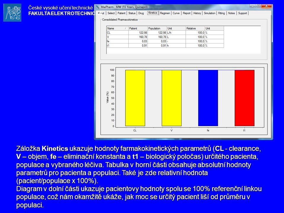 Záložka Kinetics ukazuje hodnoty farmakokinetických parametrů (CL - clearance, V – objem, fe – eliminační konstanta a t1 – biologický poločas) určitéh