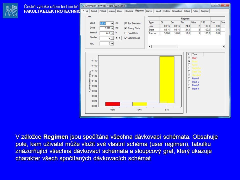 V záložce Regimen jsou spočítána všechna dávkovací schémata. Obsahuje pole, kam uživatel může vložit své vlastní schéma (user regimen), tabulku znázor