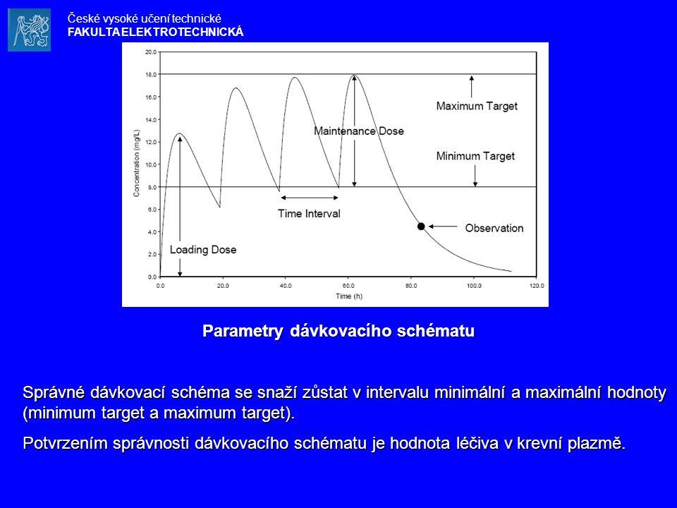 Parametry dávkovacího schématu Správné dávkovací schéma se snaží zůstat v intervalu minimální a maximální hodnoty (minimum target a maximum target). P