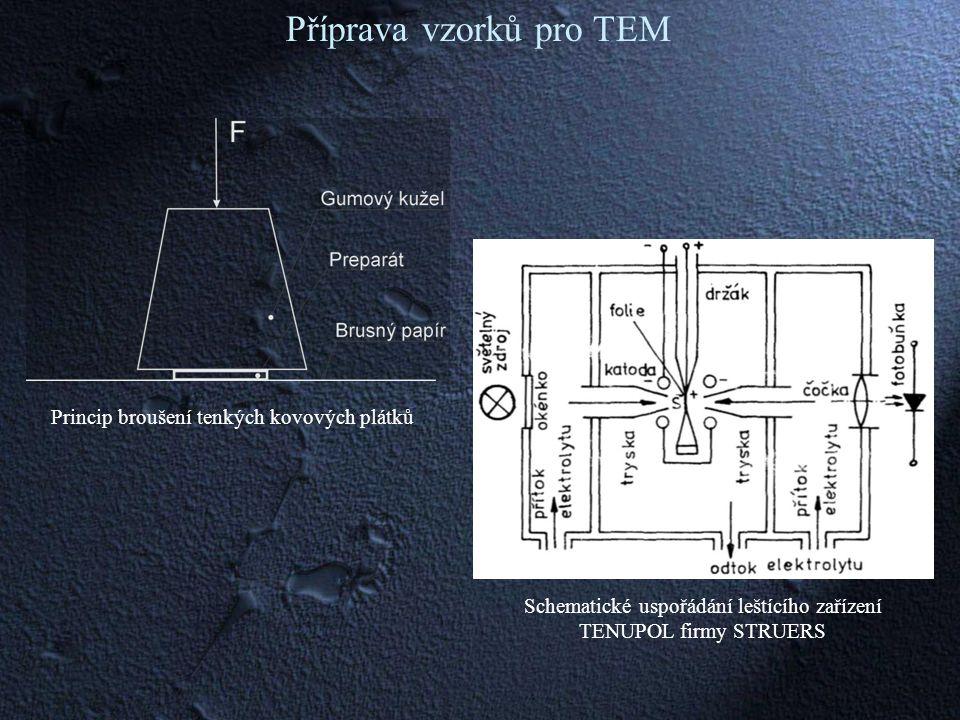 Schematické uspořádání leštícího zařízení TENUPOL firmy STRUERS Princip broušení tenkých kovových plátků