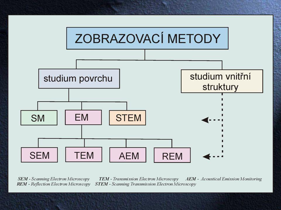 Charakteristika objemu Lineární rozměr (  m) Typická strukturní charakteristikaMetoda Všeobecně Specificky v litinách S atomovými rozměry10 -4 až 10 -2 Mřížkové poruchy- TEM, HREM, STM - Submikroskopický10 -2 až 1 Subzrnna, koherentní částice Grafitové bloky (substruktúrní elementy) TEM Mikroskopický1 až 10 2 ZrnaJemný grafit Světelná metalografická mikroskopie SEM Makroskopický10 2 až via Plastické zóny, trhliny, hrubé segregáty Eutektické buňky, hrubý grafit Zobrazovací metody