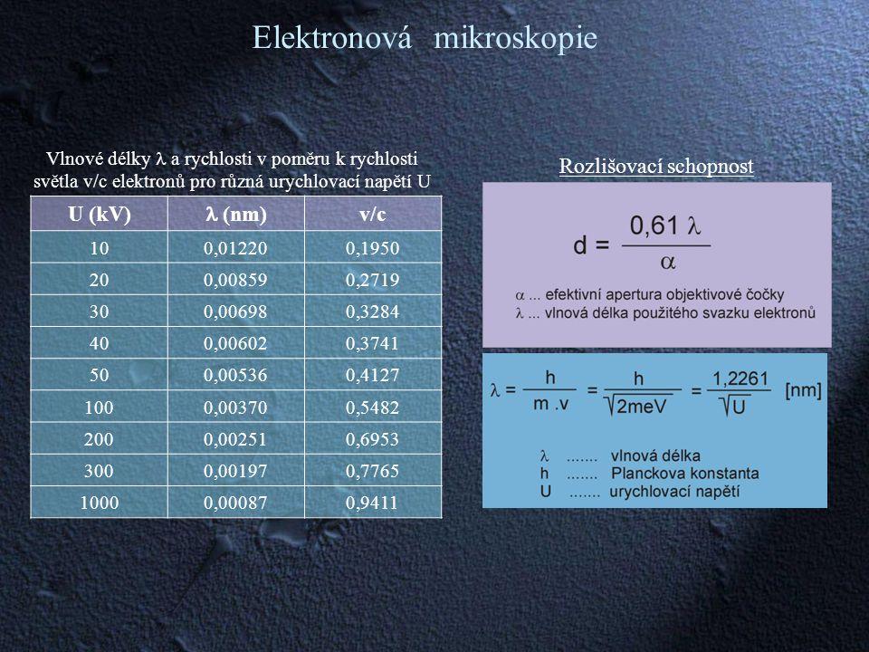 Elektronová mikroskopie U (kV) (nm) v/c 100,012200,1950 200,008590,2719 300,006980,3284 400,006020,3741 500,005360,4127 1000,003700,5482 2000,002510,6953 3000,001970,7765 10000,000870,9411 Rozlišovací schopnost Vlnové délky a rychlosti v poměru k rychlosti světla v/c elektronů pro různá urychlovací napětí U