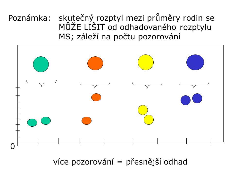 0 skutečný rozptyl mezi průměry rodin se MŮŽE LIŠIT od odhadovaného rozptylu MS; záleží na počtu pozorování Poznámka: více pozorování = přesnější odha