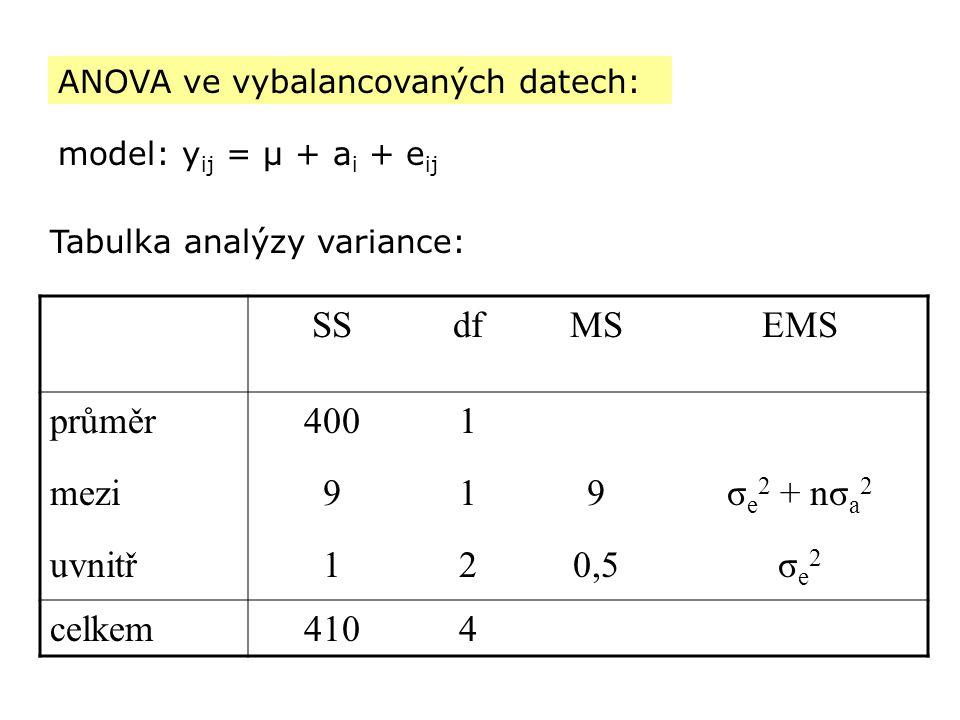 SSdfMSEMS průměr4001 mezi919σ e 2 + nσ a 2 uvnitř120,5σe2σe2 celkem4104 Tabulka analýzy variance: model: y ij = μ + a i + e ij ANOVA ve vybalancovanýc