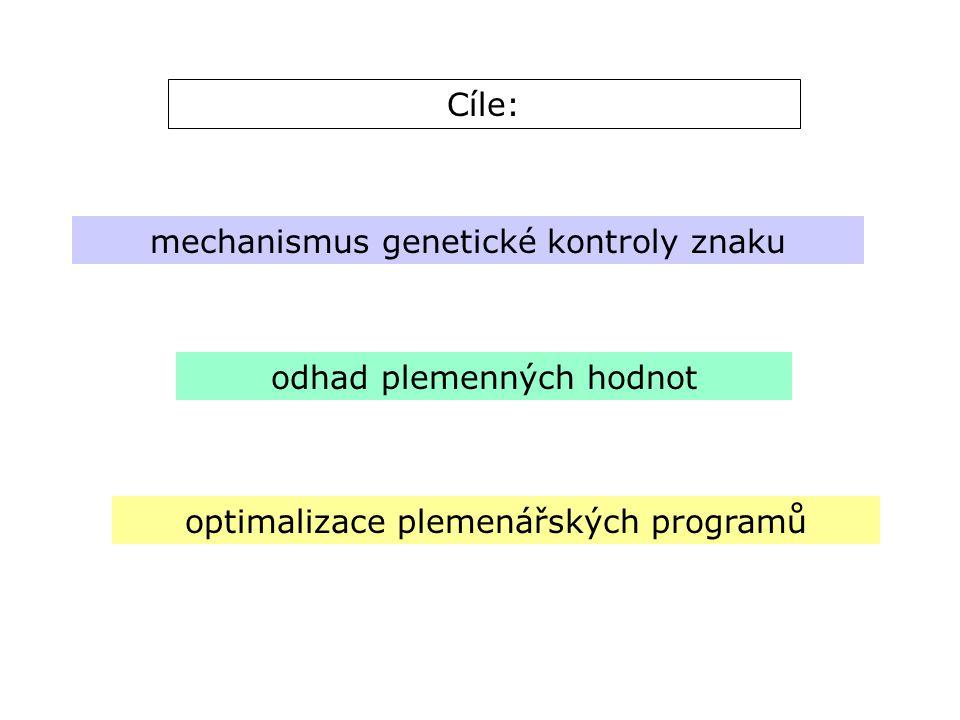 Cíle: mechanismus genetické kontroly znaku odhad plemenných hodnot optimalizace plemenářských programů