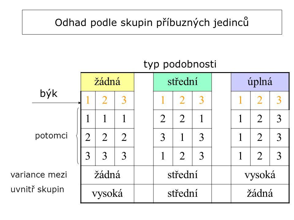 Odhad podle skupin příbuzných jedinců žádnástředníúplná 123123123 111221123 222313123 333123123 žádnástřednívysoká střednížádná variance mezi uvnitř s