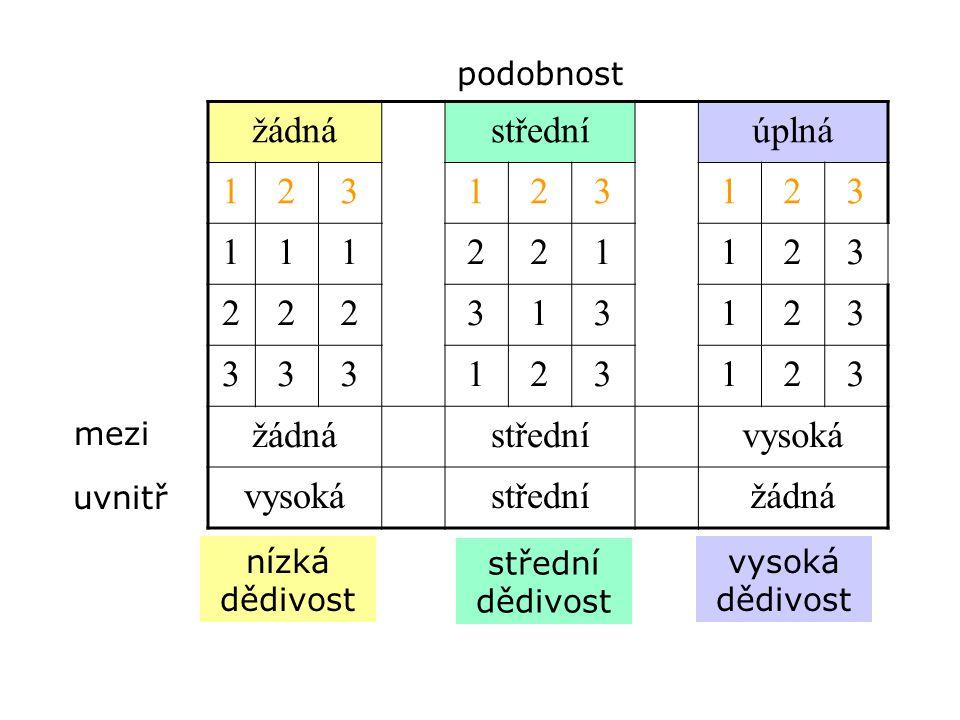 žádnástředníúplná 123123123 111221123 222313123 333123123 žádnástřednívysoká střednížádná nízká dědivost mezi uvnitř střední dědivost vysoká dědivost
