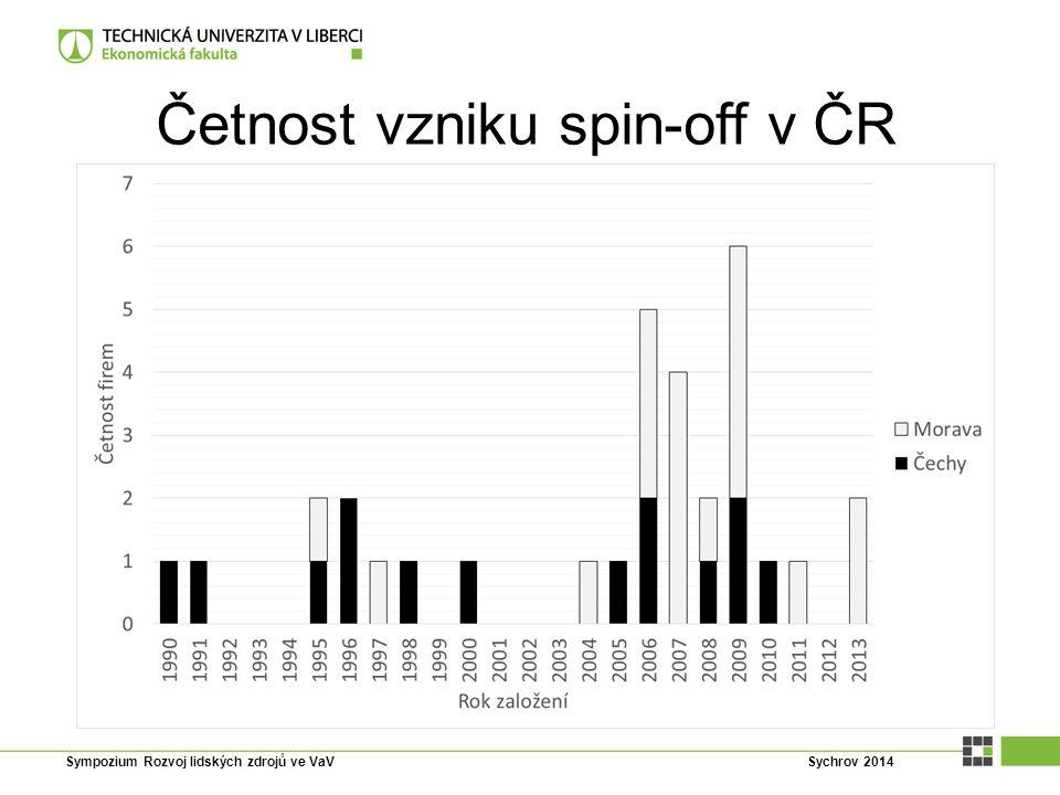 Četnost vzniku spin-off v ČR Sympozium Rozvoj lidských zdrojů ve VaV Sychrov 2014