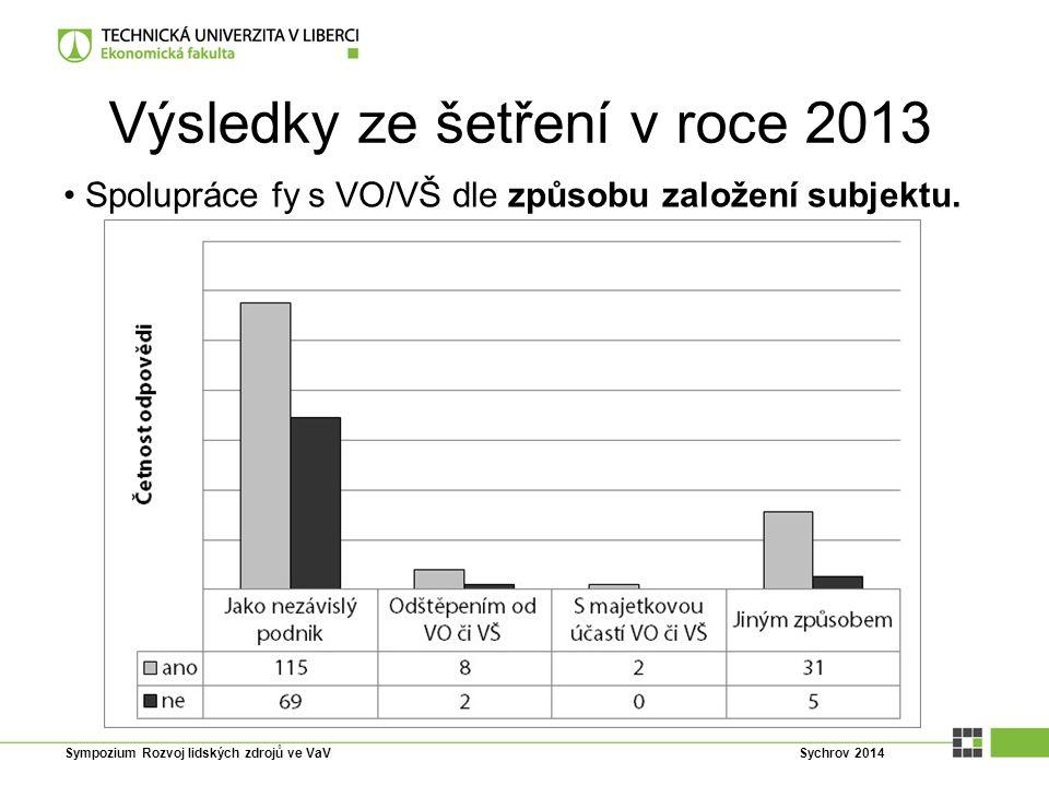 Výsledky ze šetření v roce 2013 Spolupráce fy s VO/VŠ dle způsobu založení subjektu. Sympozium Rozvoj lidských zdrojů ve VaV Sychrov 2014
