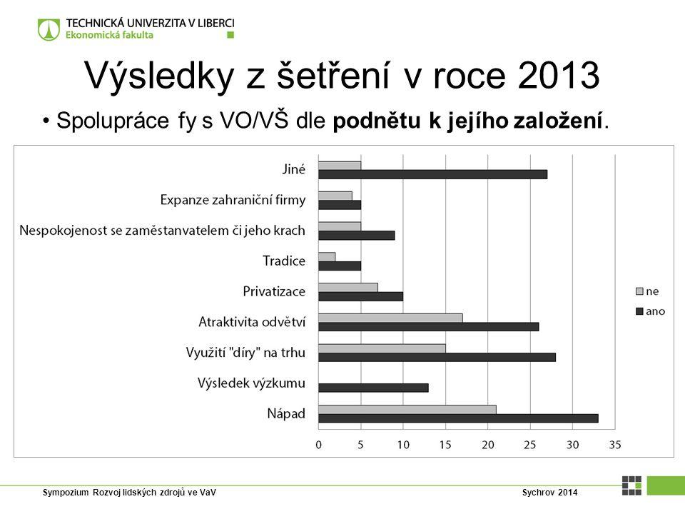 Výsledky z šetření v roce 2013 Spolupráce fy s VO/VŠ dle podnětu k jejího založení. Sympozium Rozvoj lidských zdrojů ve VaV Sychrov 2014