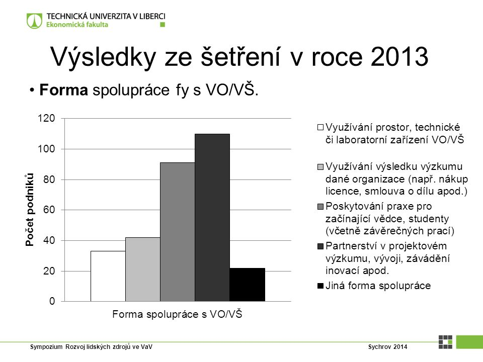 Výsledky ze šetření v roce 2013 Forma spolupráce fy s VO/VŠ. Sympozium Rozvoj lidských zdrojů ve VaV Sychrov 2014