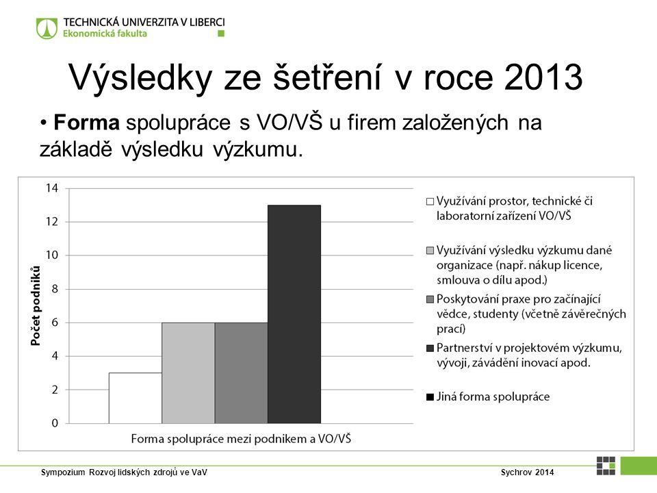 Výsledky ze šetření v roce 2013 Forma spolupráce s VO/VŠ u firem založených na základě výsledku výzkumu. Sympozium Rozvoj lidských zdrojů ve VaV Sychr