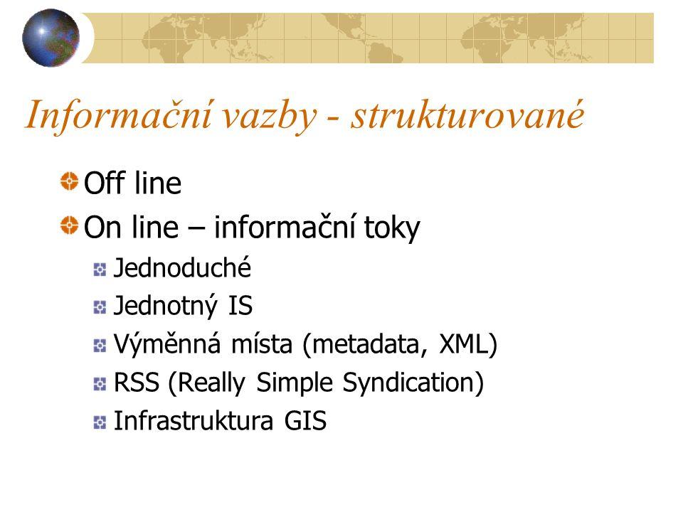 Informační vazby - strukturované Off line On line – informační toky Jednoduché Jednotný IS Výměnná místa (metadata, XML) RSS (Really Simple Syndication) Infrastruktura GIS