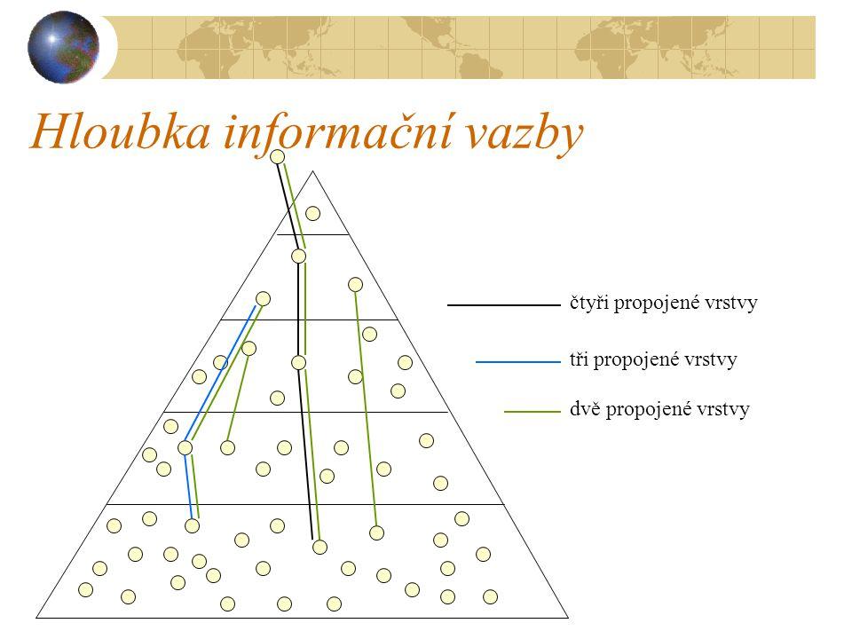 Hloubka informační vazby čtyři propojené vrstvy tři propojené vrstvy dvě propojené vrstvy