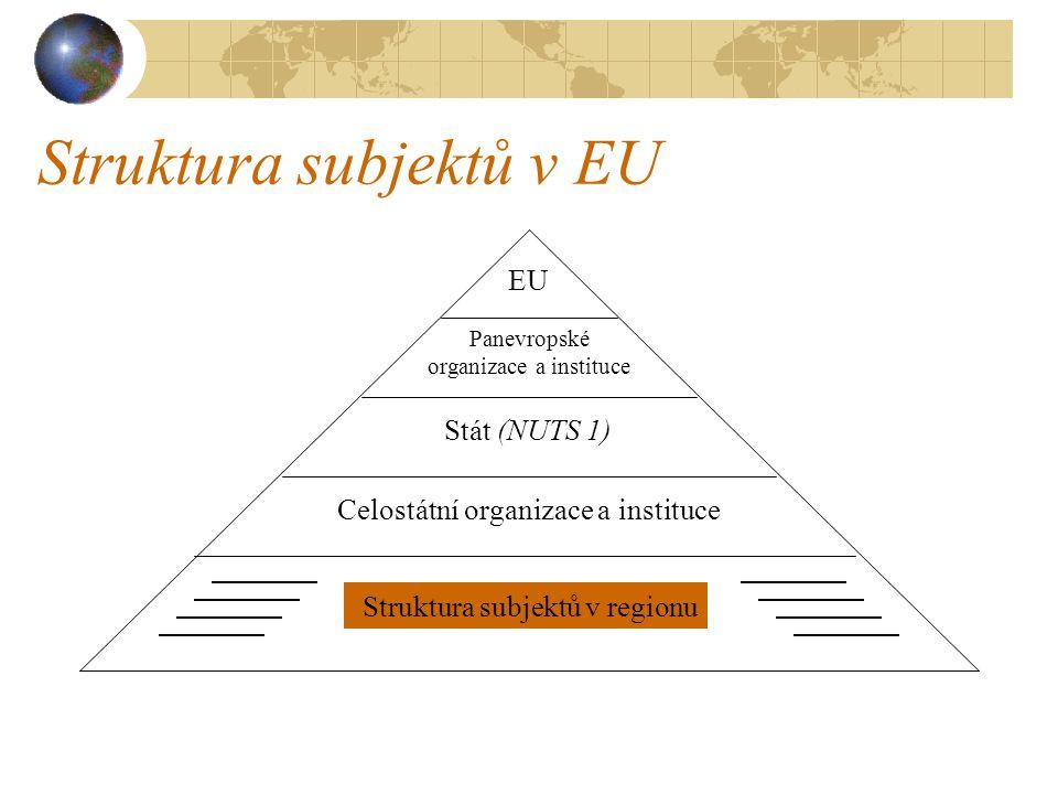 Struktura subjektů v EU Celostátní organizace a instituce Stát (NUTS 1) Panevropské organizace a instituce EU Struktura subjektů v regionu