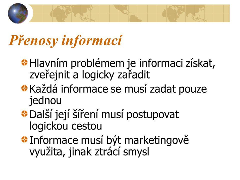 Přenosy informací Hlavním problémem je informaci získat, zveřejnit a logicky zařadit Každá informace se musí zadat pouze jednou Další její šíření musí postupovat logickou cestou Informace musí být marketingově využita, jinak ztrácí smysl