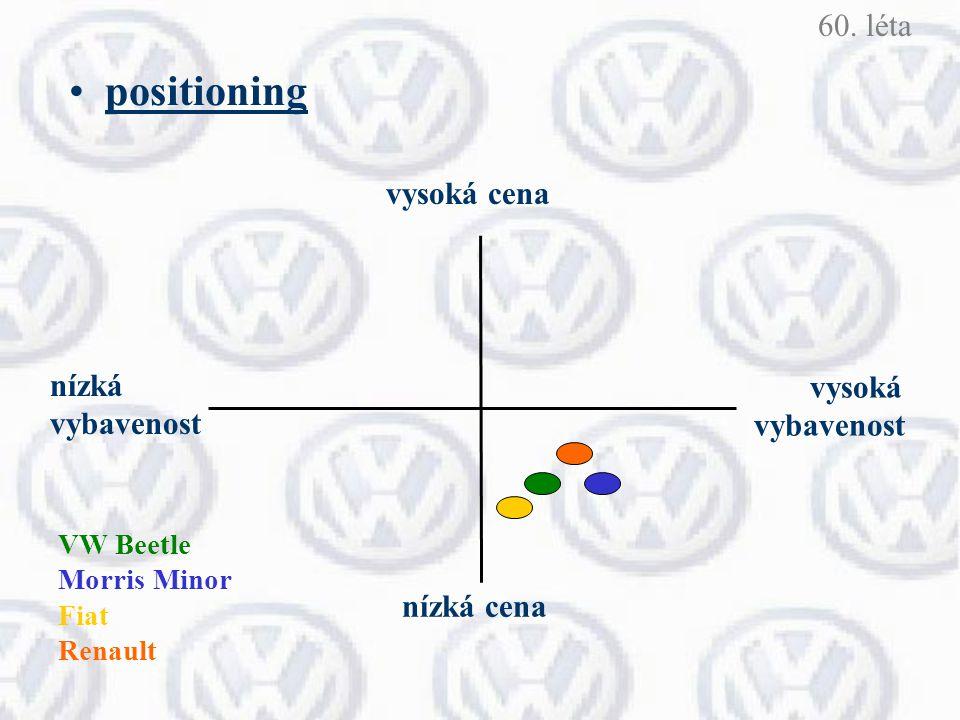 positioning nízká vybavenost vysoká vybavenost nízká cena vysoká cena VW Beetle Morris Minor Fiat Renault 60. léta