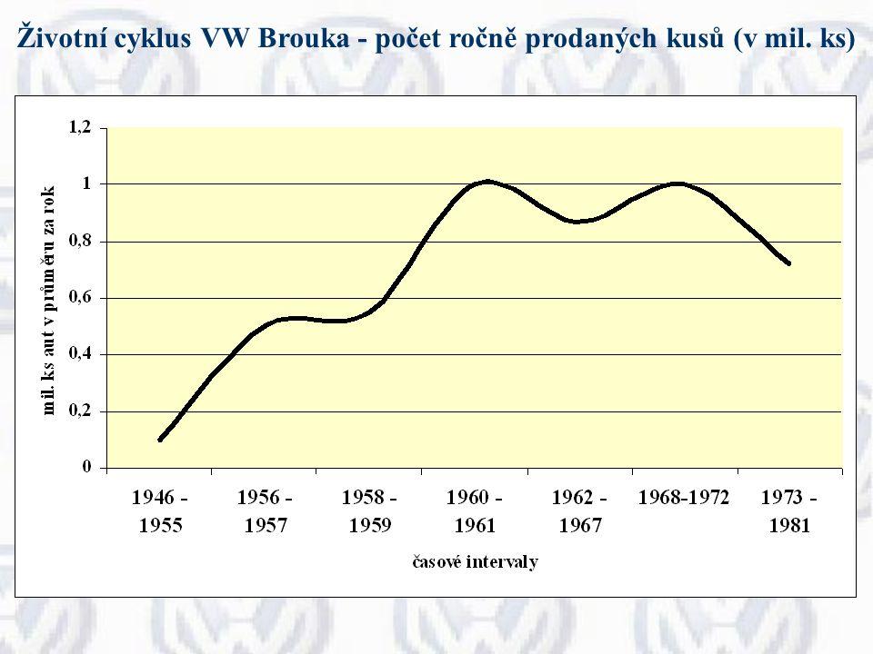 vývoj produktu zdokonalení - technické parametry - vybavenost nové variace VW Beetle z roku 1963 60.