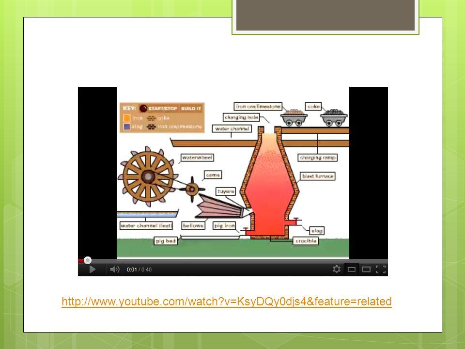 Reakce, které probíhají ve vysoké peci Vysoušení surovin: Fe 2 O 3.