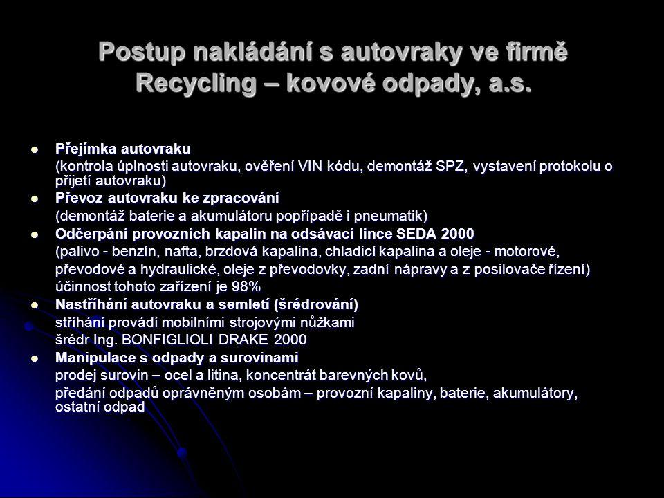 Postup nakládání s autovraky ve firmě Recycling – kovové odpady, a.s.