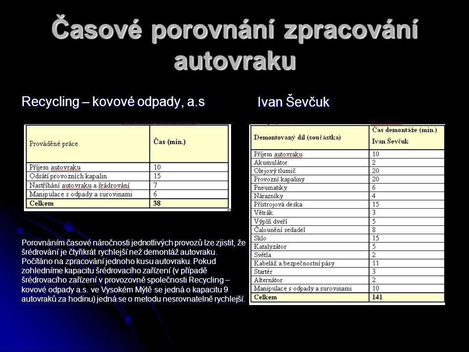 Časové porovnání zpracování autovraku Recycling – kovové odpady, a.s Ivan Ševčuk Porovnáním časové náročnosti jednotlivých provozů lze zjistit, že šrédrování je čtyřikrát rychlejší než demontáž autovraku.