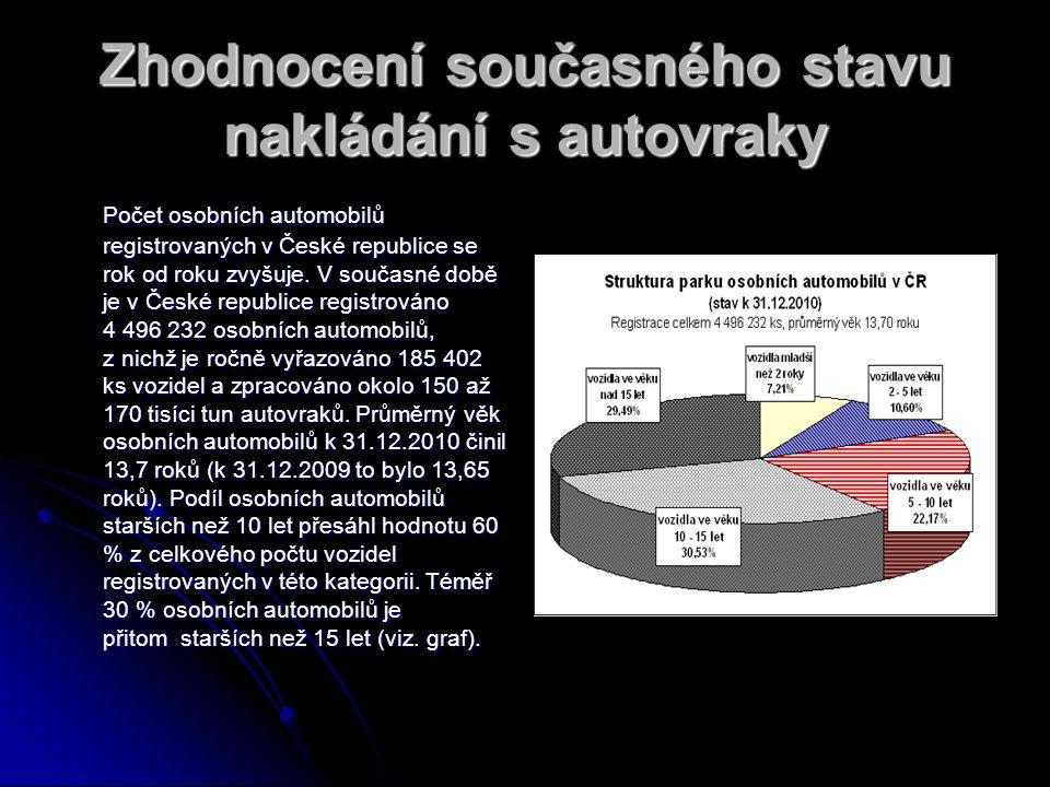 Zhodnocení současného stavu nakládání s autovraky Počet osobních automobilů registrovaných v České republice se rok od roku zvyšuje.