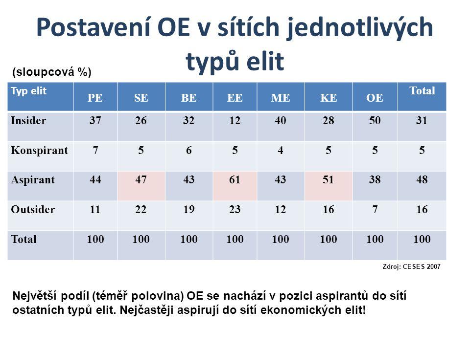 Postavení OE v sítích jednotlivých typů elit Typ elit PESEBEEEMEKEOE Total Insider3726321240285031 Konspirant75654555 Aspirant4447436143513848 Outsider1122192312167 Total100 (sloupcová %) Zdroj: CESES 2007 Největší podíl (téměř polovina) OE se nachází v pozici aspirantů do sítí ostatních typů elit.