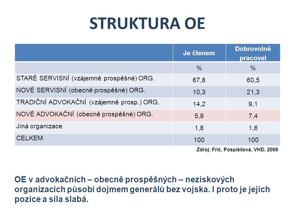 STRUKTURA OE Je členem Dobrovolně pracoval % STARÉ SERVISNÍ (vzájemně prospěšné) ORG.