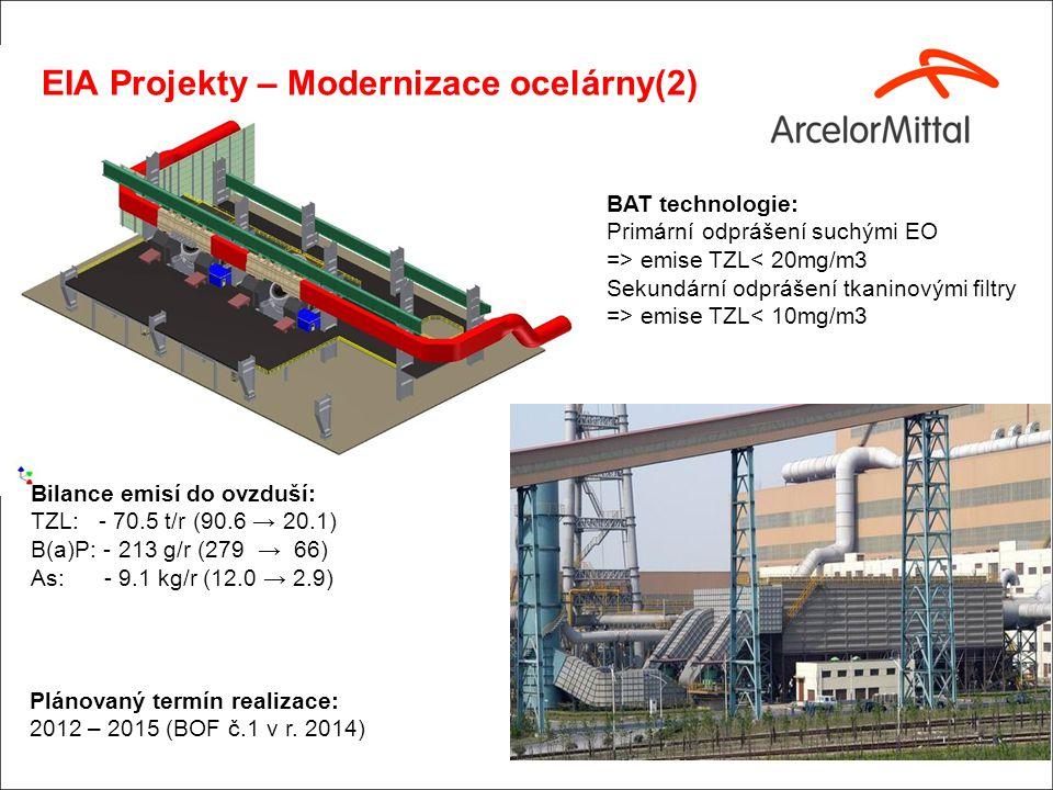 EIA Projekty – Modernizace ocelárny(2) Bilance emisí do ovzduší: TZL: - 70.5 t/r (90.6 → 20.1) B(a)P: - 213 g/r (279 → 66) As: - 9.1 kg/r (12.0 → 2.9)