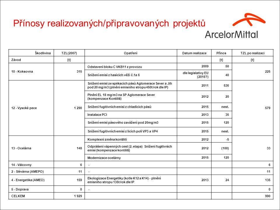 ŠkodlivinaTZL(2007)OpatřeníDatum realizacePřínosTZL po realizaci Závod[t] 10 - Koksovna315 Odstavení bloku C VKB11 z provozu 200950 225 Snížení emisí