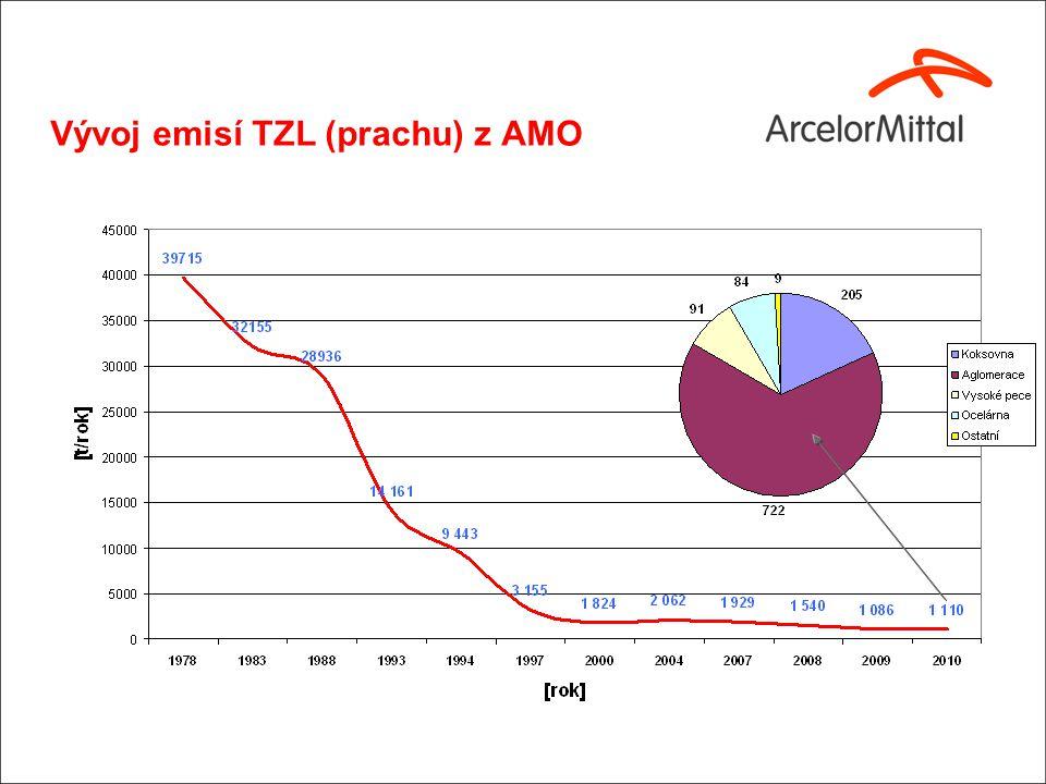Vývoj emisí TZL (prachu) z AMO
