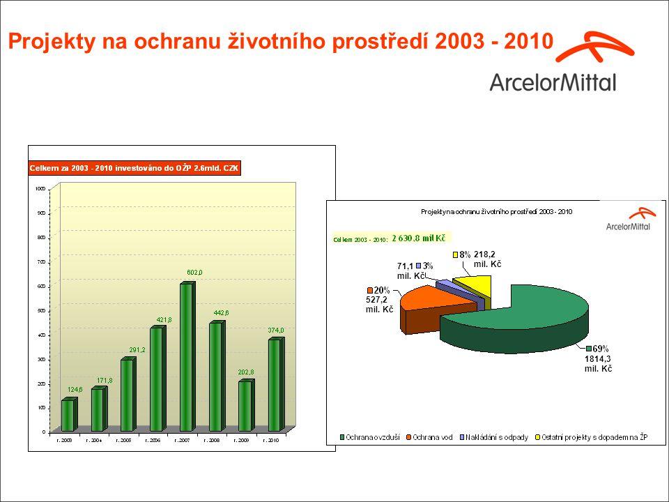 Probíhající projekty ke snížení emisí do ovzduší Aglomerace Sever a Jih -řešení problematiky spalin < 20mg/m 3 => zajištění plnění emisního stropu pro TZL 450t/r -snížení fugitivních emisí z chladících pásů Aglo Sever (do 31.12.2015) -řešení emisí odsunových cest < 20mg/m 3 (do 31.12.2015) Vysoké pece -snížení emisí z pásového zavážení < 20mg/m 3 (do 31.12.2015) -snížení fugitivních emisí z licích polí VP č.