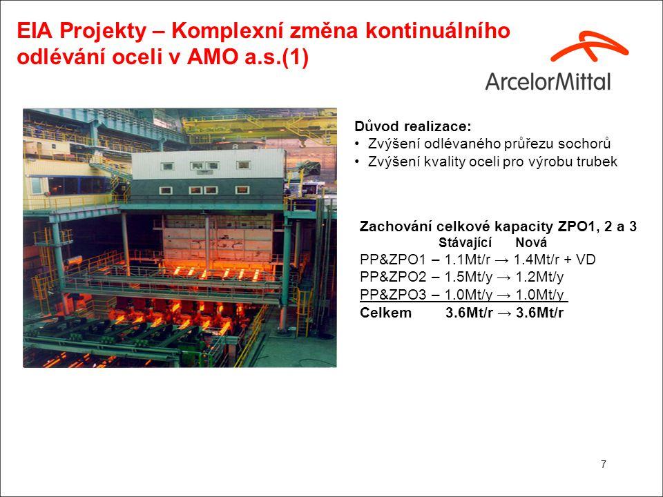 EIA Projekty – Komplexní změna kontinuálního odlévání oceli v AMO a.s.(2) Bilance emisí do ovzduší: PM 10 : - 98.8 t/r (+5.5 - 104.3) B(a)P: - 84 g/r (+11 – 95) As: - 466 g/r (+50 – 516) Kompenzace: 90% požadovaných emisí TZL na Aglo Sever Odprášení vápenných cest (2.
