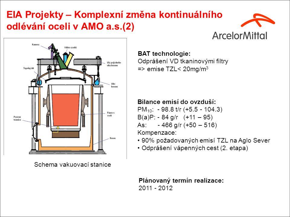 EIA Projekty – Komplexní změna kontinuálního odlévání oceli v AMO a.s.(2) Bilance emisí do ovzduší: PM 10 : - 98.8 t/r (+5.5 - 104.3) B(a)P: - 84 g/r