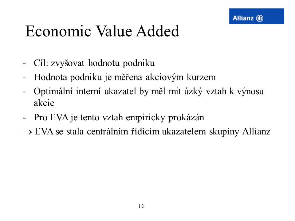 12 -Cíl: zvyšovat hodnotu podniku -Hodnota podniku je měřena akciovým kurzem -Optimální interní ukazatel by měl mít úzký vztah k výnosu akcie -Pro EVA