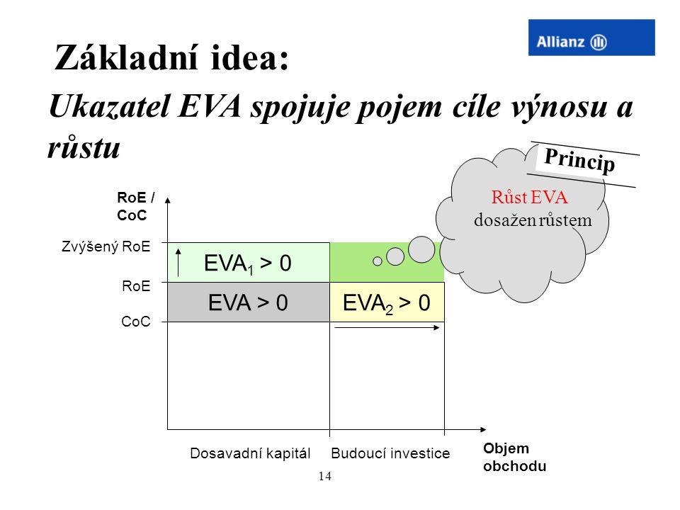 14 Ergebnis RoE CoC EVA > 0EVA 2 > 0 EVA 1 > 0 Zvýšený RoE Základní idea: RoE / CoC Objem obchodu Růst EVA dosažen růstem Princip Ukazatel EVA spojuje