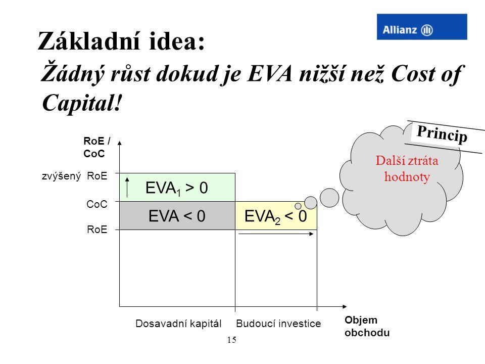 15 CoC RoE EVA < 0 EVA 1 > 0 zvýšený RoE Základní idea: RoE / CoC Objem obchodu Žádný růst dokud je EVA nižší než Cost of Capital! Dosavadní kapitál E