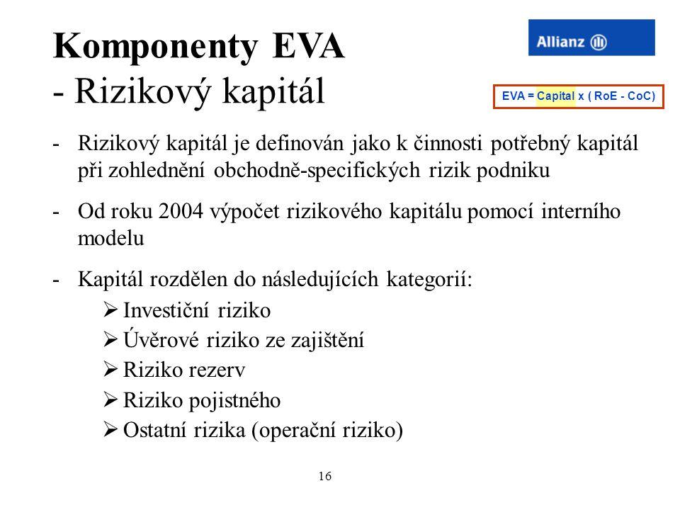 16 Komponenty EVA - Rizikový kapitál -Rizikový kapitál je definován jako k činnosti potřebný kapitál při zohlednění obchodně-specifických rizik podnik