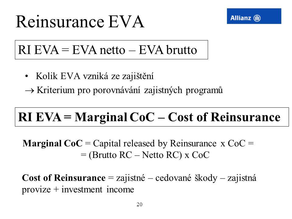 20 Reinsurance EVA Kolik EVA vzniká ze zajištění  Kriterium pro porovnávání zajistných programů RI EVA = EVA netto – EVA brutto RI EVA = Marginal CoC