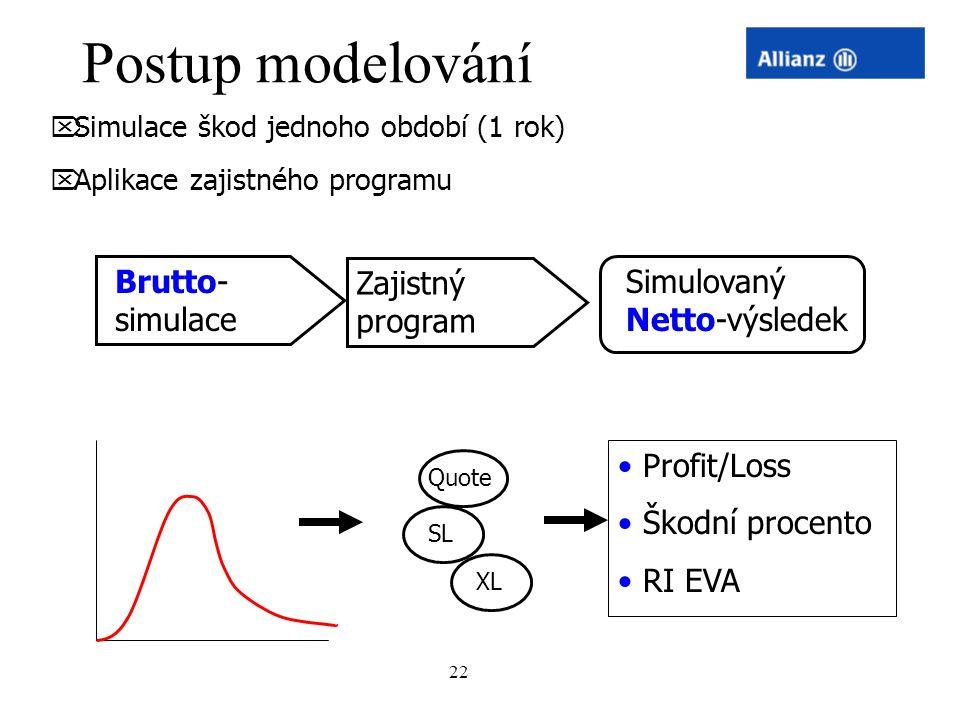 22 Postup modelování  Simulace škod jednoho období (1 rok)  Aplikace zajistného programu Brutto- simulace Zajistný program Quote XL SL Simulovaný Ne