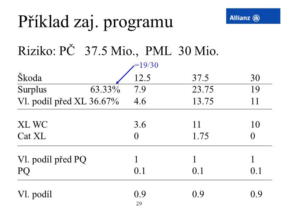 29 Příklad zaj. programu Riziko: PČ 37.5 Mio., PML 30 Mio. Škoda12.537.530 Surplus 63.33%7.923.7519 Vl. podíl před XL 36.67%4.613.7511 XL WC3.61110 Ca
