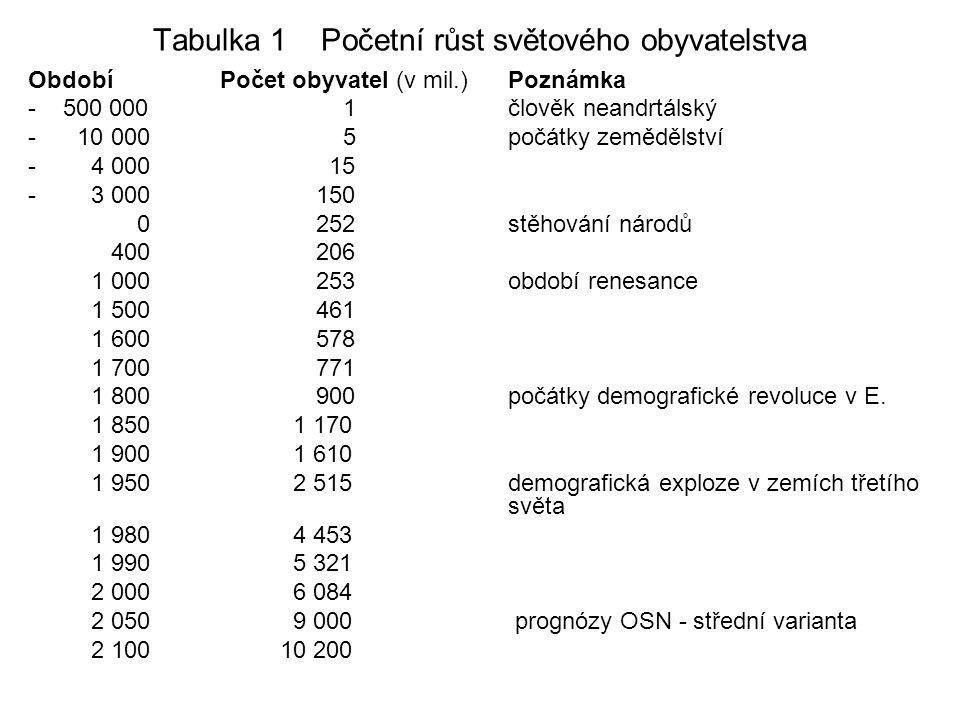 Tabulka 1 Početní růst světového obyvatelstva ObdobíPočet obyvatel (v mil.) Poznámka - 500 000 1člověk neandrtálský - 10 000 5počátky zemědělství - 4