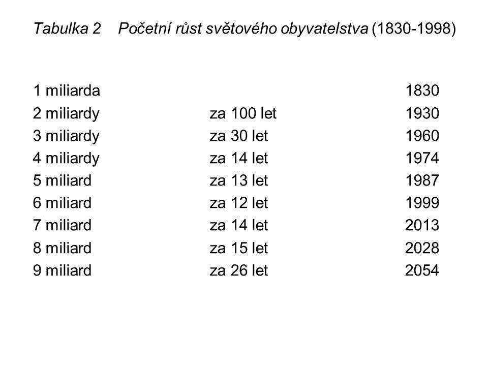 Tabulka 2 Početní růst světového obyvatelstva (1830-1998) 1 miliarda1830 2 miliardyza 100 let1930 3 miliardyza 30 let1960 4 miliardyza 14 let1974 5 mi