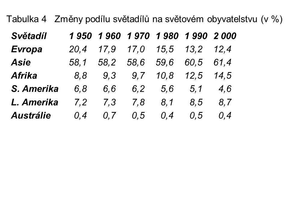 Tabulka 4 Změny podílu světadílů na světovém obyvatelstvu (v %) Světadíl1 9501 9601 9701 9801 9902 000 Evropa20,417,917,0 15,513,212,4 Asie58,158,258,