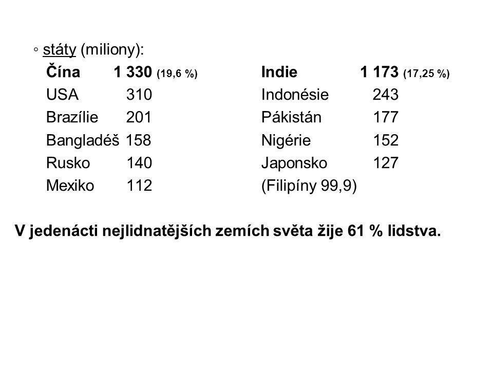 ◦ státy (miliony): Čína1 330 (19,6 %) Indie1 173 (17,25 %) USA 310Indonésie 243 Brazílie 201Pákistán 177 Bangladéš 158Nigérie 152 Rusko 140 Japonsko 1