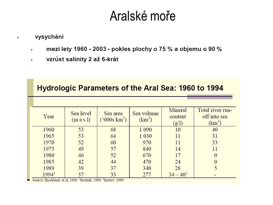 Indikátory kvality prostředí v oblasti Aralského Moře (Aral Sea Basin) IndikátorJednotka1960198019902000 Předpověď (2020) OptimistickáPesimistická Pop